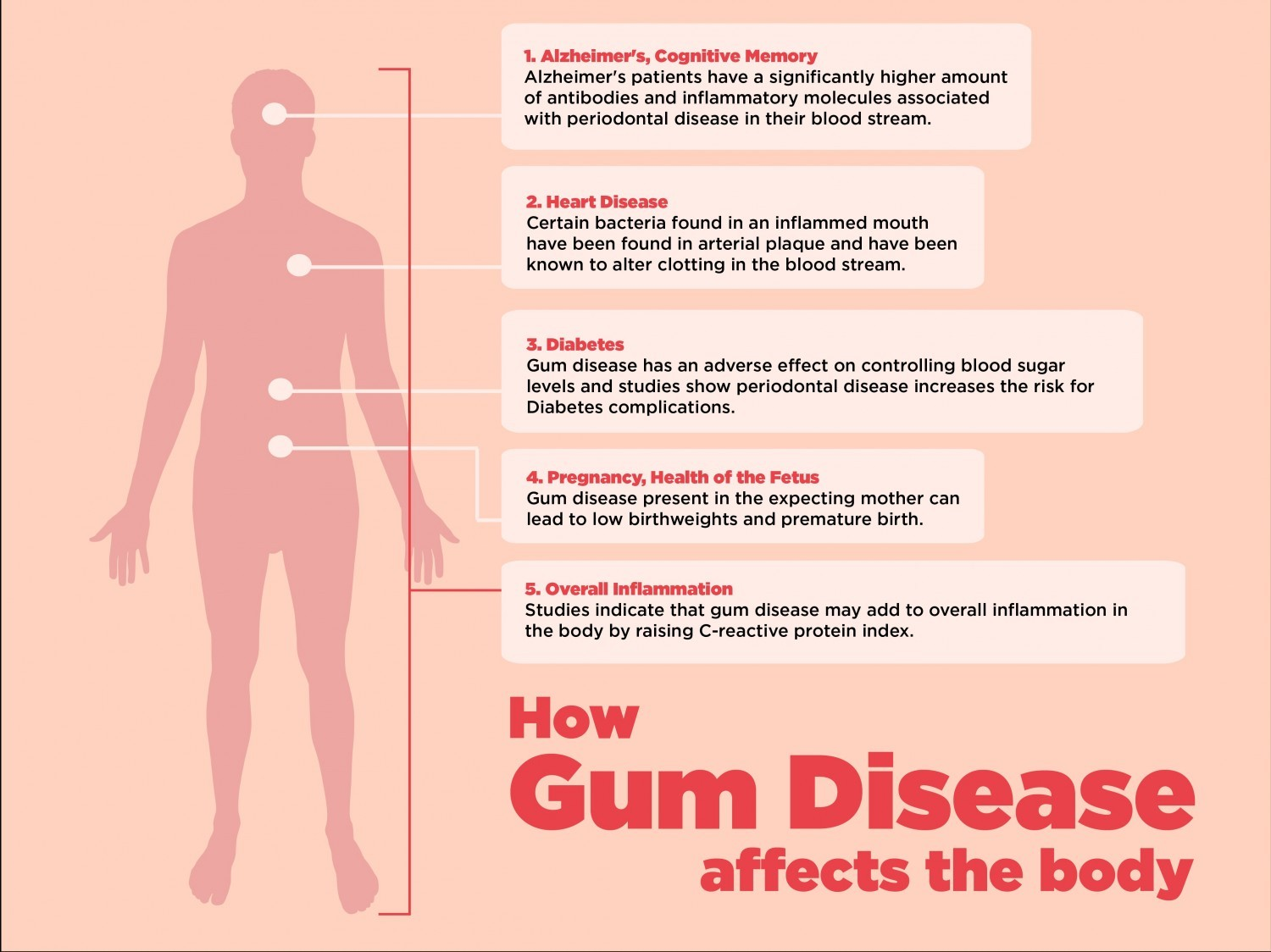 Myth: Periodontal (Gum) Disease Affects Only the Mouth.