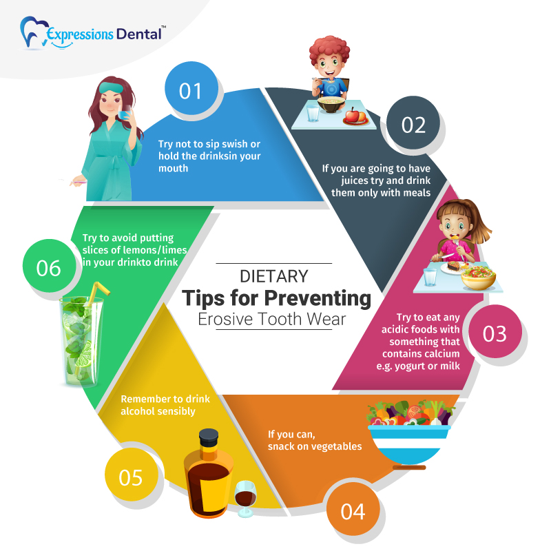Dietary Tips for Preventing Erosive Tooth Wear